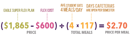Price per meal calculation