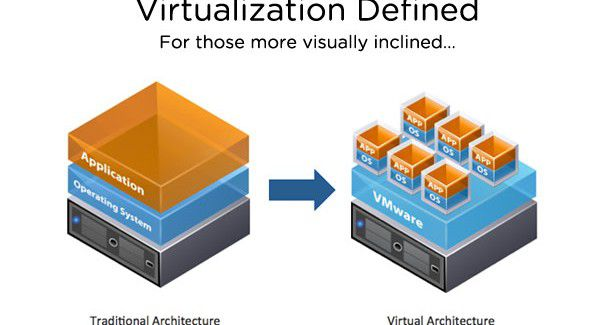 vmw-virtualization-defined-600x325.jpg