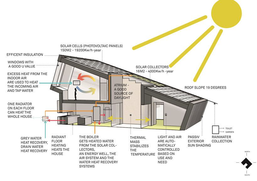 Sample Zero Energy Home Layout