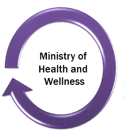 Ministry of Health and Wellness