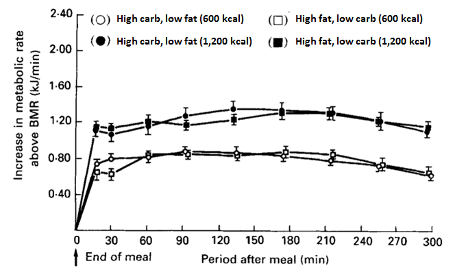 """(2016) concluded that meals with a high protein or carbohydrate content had  a higher """"diet-induced thermogenesis"""" than high fat"""