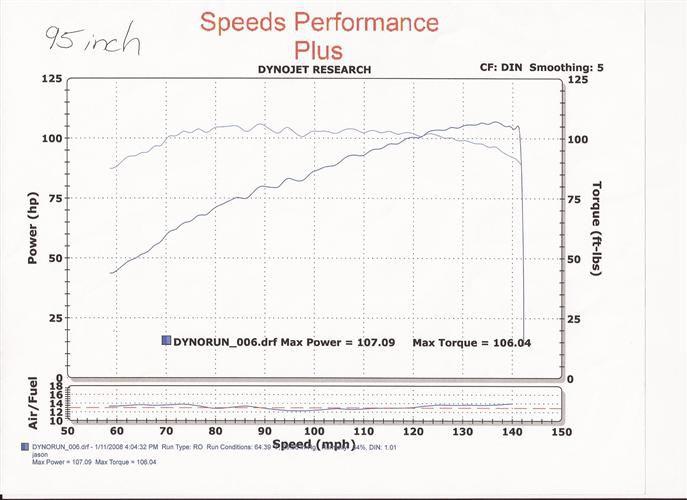 dyno graphs speeds performance plus custom harley davidson dyno tuning rapid city sd