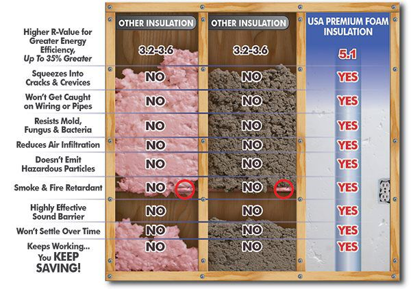 spray foam insulation cost. Spray Foam Is More Than Fiberglass And Can Reduce Your Monthly Heating Cooling Costs With Insulation Cost Per Square Foot.