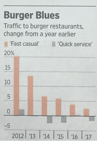WSJ Burger Blues chart graphic 9.11.17.png