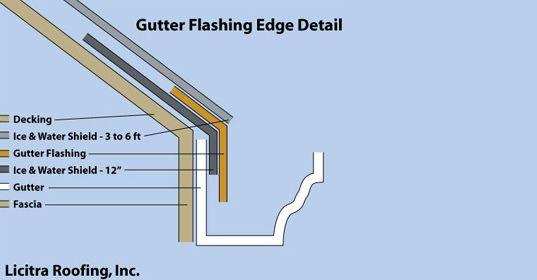 Shingle Roof Techniques