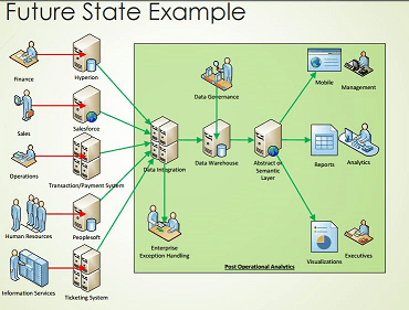 Enterprise BI Architecture Future State Data Flows