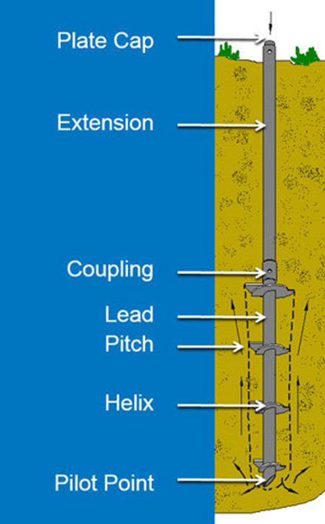 Helical Piles | Helical Piers | New Jersey - Slabjack