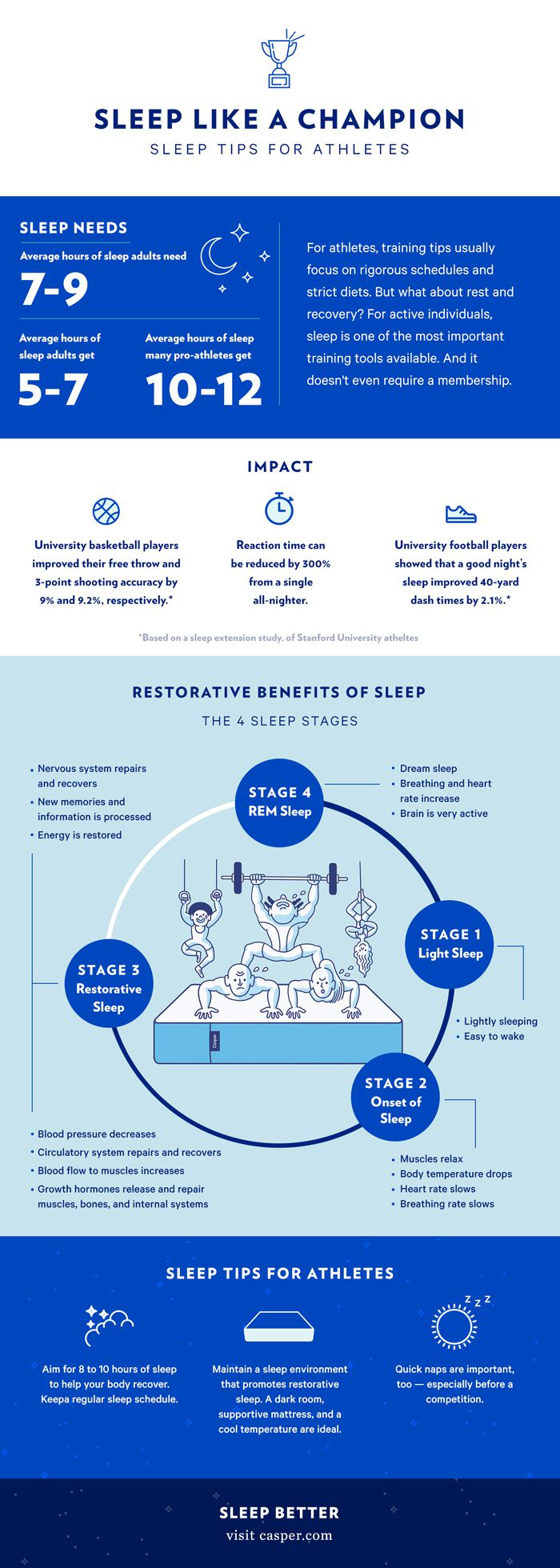 Sleep is for the Strong (Infographic)
