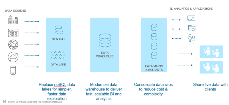 Snowflake Data Warehouse Consulting | Snowflake Partner